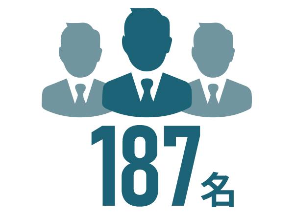 案件参画者数(累積) 1,183名