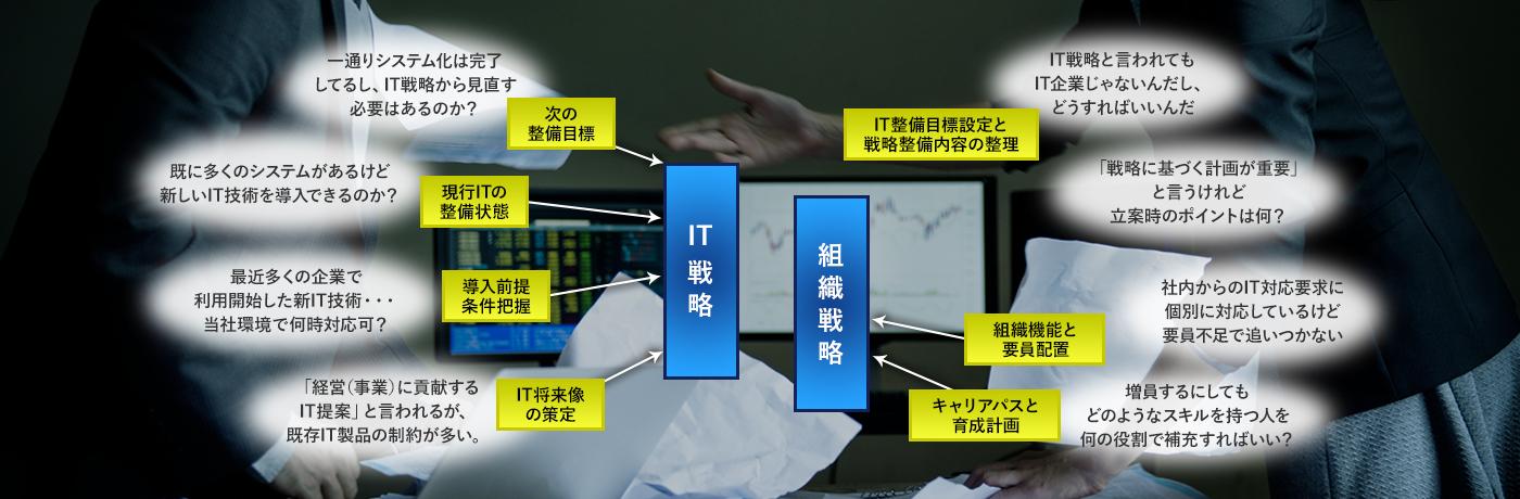 IT戦略・組織戦略立案の詳細